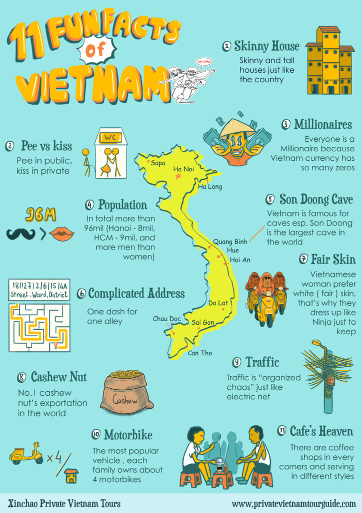 11 Fun Facts by Private Vietnam Tour Guide