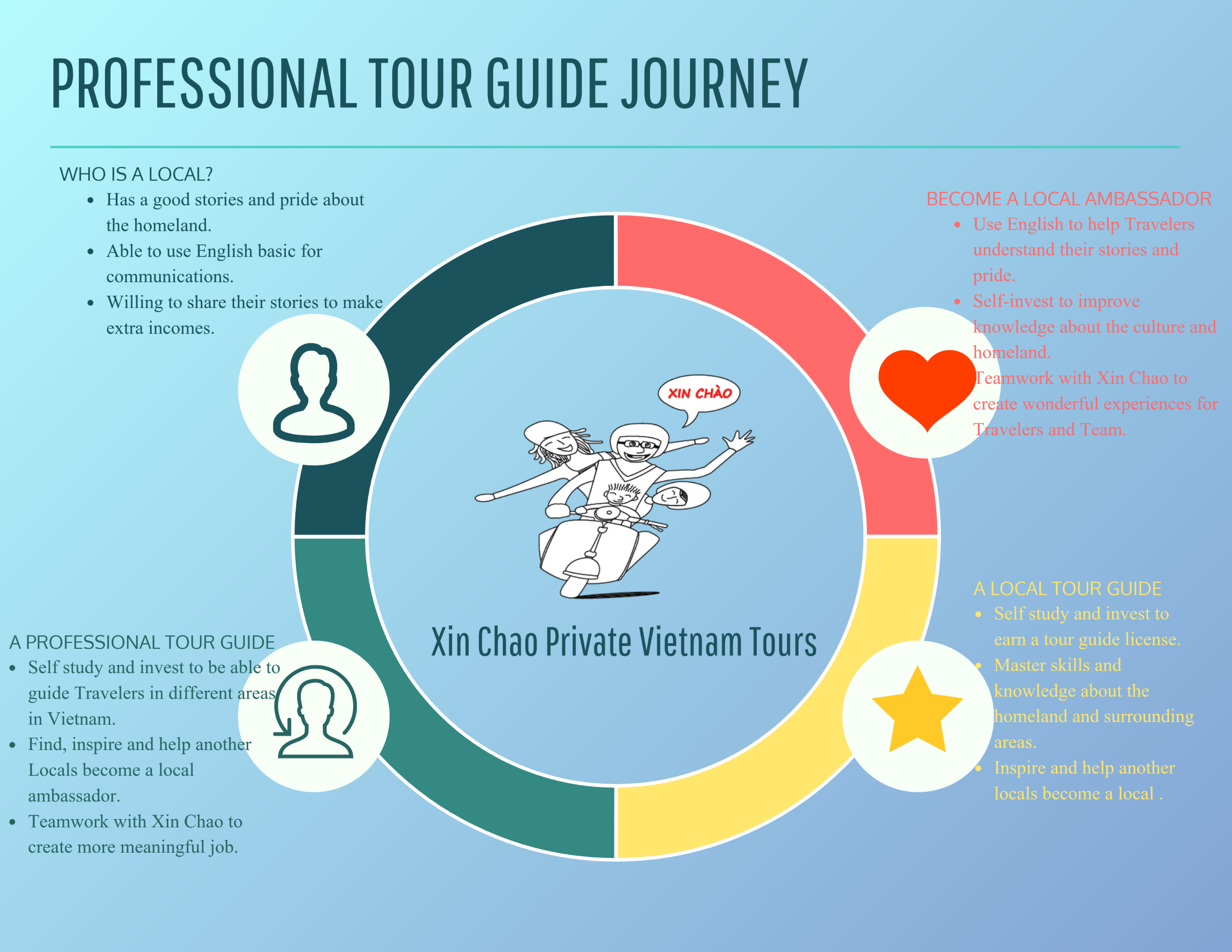 Professional Tour Guide Journey