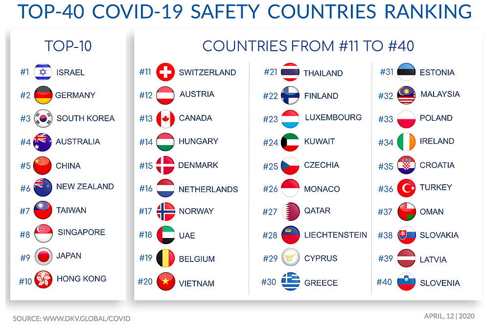 Vietnam In Top 40 safest countries during the COVID-19 pandemic